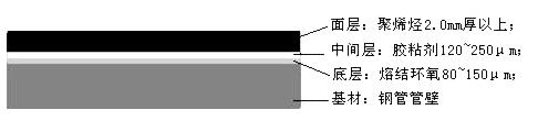 大口径3pe防腐螺旋钢管 大口径螺旋钢管 第3张