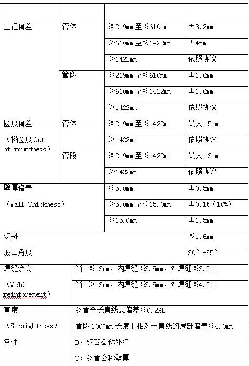 国标螺旋钢管标准 螺旋钢管规格表 第2张