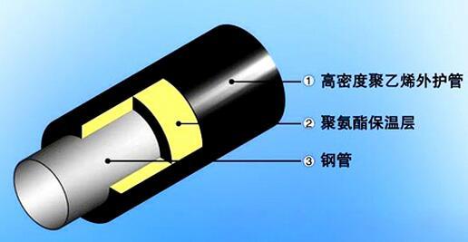 聚氨脂保温螺旋钢管结构及各部分作用 螺旋钢管新闻资讯